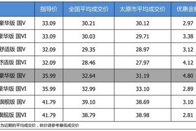 【太原市篇】最高优惠4.8万 打9.04折的上汽大众途昂了解一下