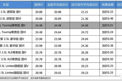 【哈尔滨市篇】优惠啥的不要想了 一汽丰田亚洲龙加价0.01万起