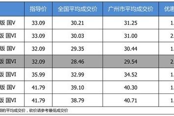 【广州市篇】最高优惠2.55万 打9.5折的上汽大众途昂了解一下