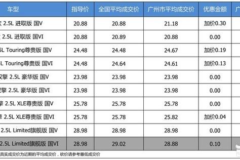 【广州市篇】优惠啥的不要想了 部分加价的一汽丰田亚洲龙