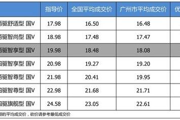 【广州市篇】优惠不高 长安马自达CX-5 2019款最高优惠2.03万