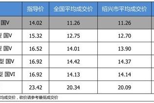 【绍兴市篇】最高优惠3.33万 一汽-大众高尔夫平均优惠8.36折