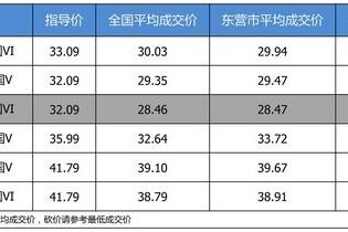 【东营市篇】最高优惠3.62万 打9.21折的上汽大众途昂了解一下