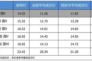 【西安市篇】优惠不高 一汽-大众高尔夫最高优惠2.2万
