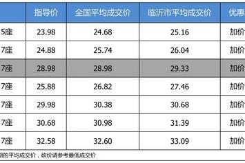 【临沂市篇】优惠啥的不要想了 广汽丰田汉兰达加价0.35万起