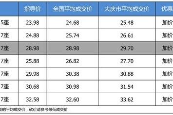 【大庆市篇】优惠啥的不要想了 广汽丰田汉兰达加价0.72万起