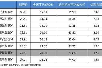 【哈尔滨市篇】优惠不高 一汽-大众迈腾最高优惠3.55万