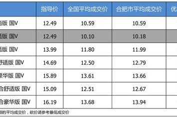 【合肥市篇】优惠不高 上汽大众朗逸2018款最高优惠2.42万