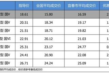 【宜春市篇】优惠不高 一汽-大众迈腾最高优惠2.33万