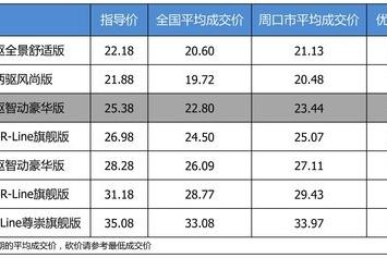 【周口市篇】优惠不高 上汽大众途观L最高优惠1.94万