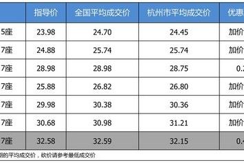 【杭州市篇】优惠啥的不要想了 广汽丰田汉兰达部分加价了解一下
