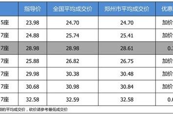【郑州市篇】优惠啥的不要想了 广汽丰田汉兰达部分加价了解一下
