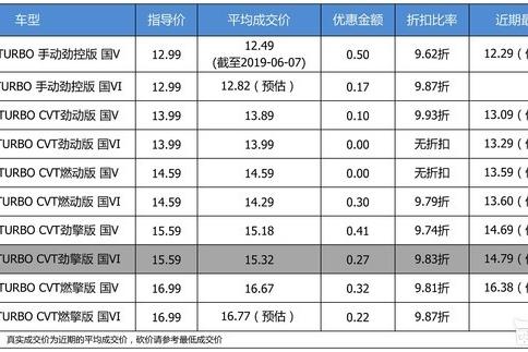 【真实成交价】优惠不高 东风本田思域1.5T平均优惠99折