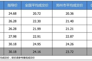 【郑州市篇】最高优惠6万5 一汽-大众CC平均优惠8.09折