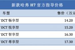 满足国VI排放标准 新款哈弗H7售14.20万元起