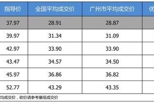【广州市篇】最高优惠9.42万 凯迪拉克CT6平均优惠7.91折