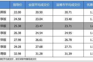 【淄博市篇】优惠不高 广汽本田冠道 2017款最高优惠1.67万