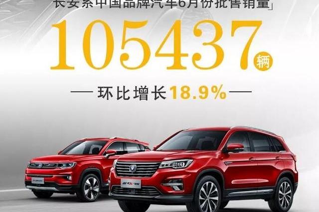 6月长安汽车销量出炉,总销量达10.5万环比增18.9%,4款车型破万
