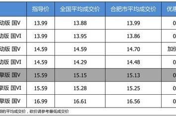 【合肥市篇】最高优惠0.46万 打9.88折的东风本田思域了解一下