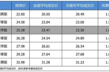 【无锡市篇】优惠不高 广汽本田冠道 2017款最高优惠1.88万
