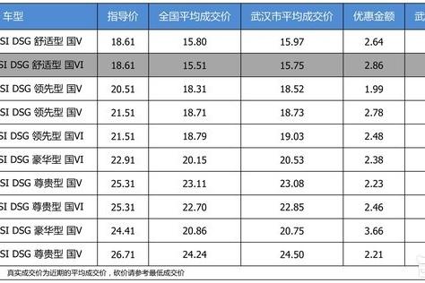 【武汉市篇】优惠不高 一汽-大众迈腾最高优惠3.66万