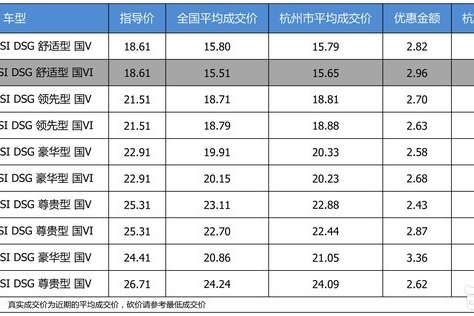 【杭州市篇】优惠不高 一汽-大众迈腾最高优惠3.36万