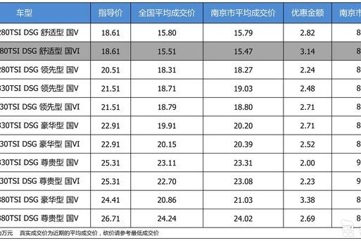 【南京市篇】优惠不高 一汽-大众迈腾最高优惠3.38万