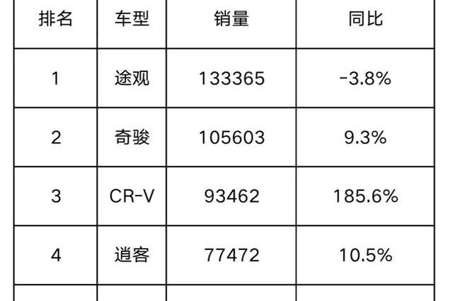 """""""腰杆""""够硬!全新逍客勇夺上半年15万级合资SUV冠军"""