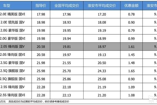 优惠不高 广汽丰田凯美瑞最高优惠1.65万