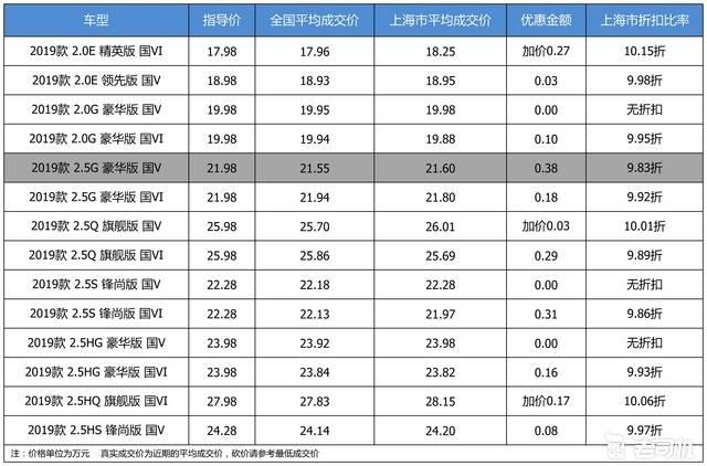 优惠不高 广汽丰田凯美瑞最高优惠0.38万