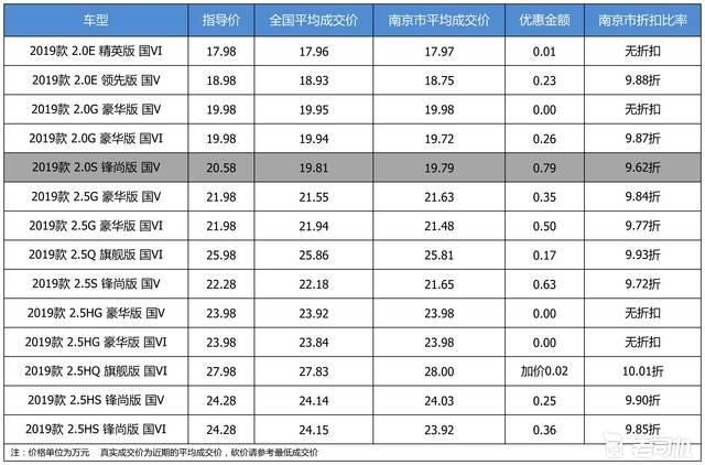 优惠不高 广汽丰田凯美瑞最高优惠0.79万