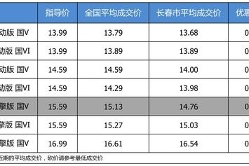 最高优惠0.83万 打9.68折的东风本田思域了解一下