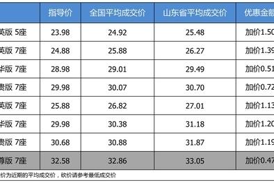 优惠啥的不要想了 广汽丰田汉兰达加价0.47万起