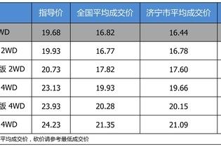 最高优惠3.78万 东风日产奇骏平均优惠8.48折