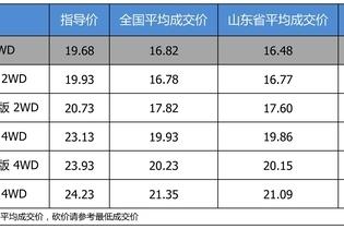 最高优惠3.78万 东风日产奇骏平均优惠8.5折