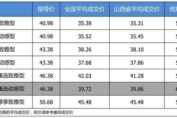 最高优惠6.52万 奥迪A6L平均优惠8.75折