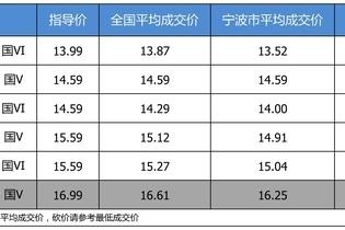 最高优惠0.74万 打9.67折的东风本田思域了解一下