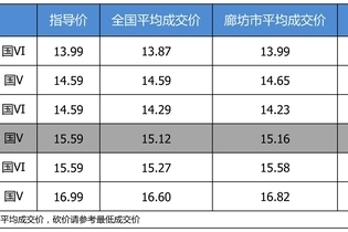 最高优惠0.43万 打9.9折的东风本田思域了解一下