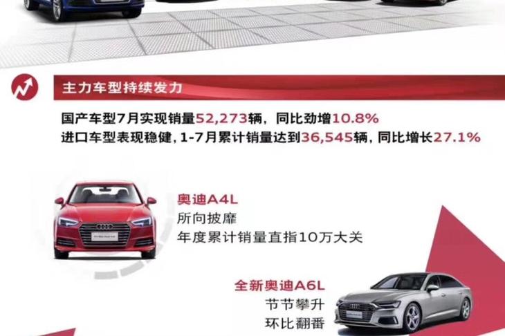 一汽-大众奥迪品牌7月销量56223辆 同比增长6.1% 全新奥迪A6L销量翻番