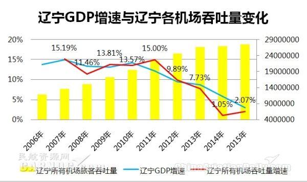 辽宁GDP增长_辽宁舰