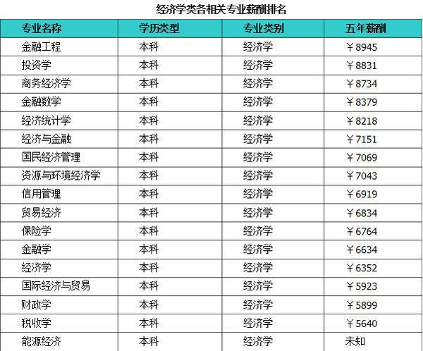2019经济学类专业排名_武书连 2019中国大学学科门类排行榜