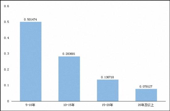 图13.滴滴平台上,北京代驾司机总体驾龄分布(北京,2016年3月)