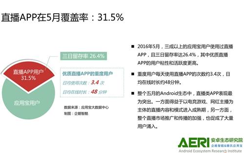 报告称直播APP在5月覆盖率达31.5%。