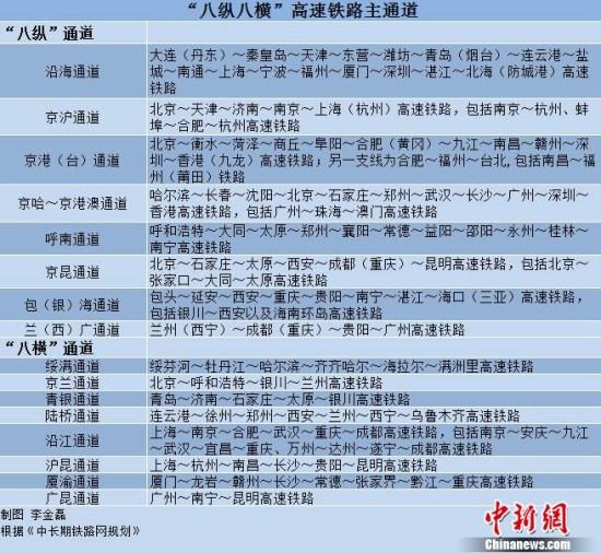 """""""八纵八横""""高铁主通道。中新网记者李金磊制"""