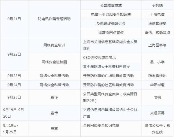 网络安全宣传周暨第六届上海市信息安全活动周精彩