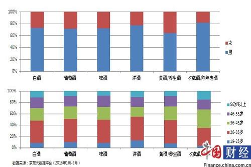 图片来源:2016中国酒类线上消费白皮书