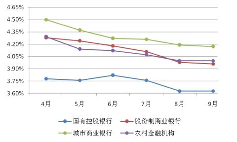 图表14:6个月至12个月非保本型理财产品平均收益率