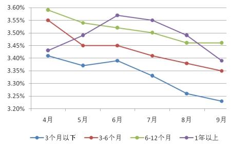 图表8:城市商业银行非保本型理财产品平均收益率