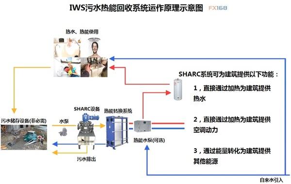 (IWS系统污水热能回收示意图,来源:FX168财经网、IWS) IWS创始人兼首席执行官Lynn Mueller解释称,我们的标准回收效率是大约600%,就是说我们每在处理污水能源上花一块钱,就能够回收价值6块钱的热能。 IWS增长潜力: 在现有的项目上看,中国是IWS最大的市场之一,同时在中国仍然隐藏着更加巨大的潜在利益。不过在目前的IWS发展蓝图上,中国、美国、苏格兰以及澳洲的项目将成为一个良好的生态圈。企业、政府、资金来源方以及环保组织将共同为实现能源回收再利用做出自己的贡献。IWS自主研发的