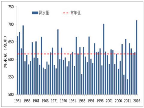 22日全国平均降水历年变化-2016年中国十大天气气候事件备选事件